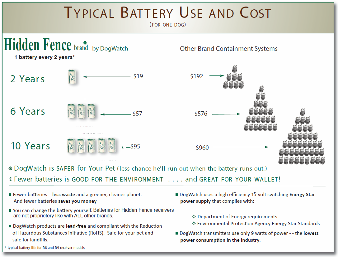 dog-collar-battery-use-cost
